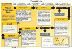 Low_Res_Project_Preparation_Cycle_Image